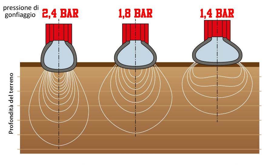 pressione gonfiaggio copertoni MTB
